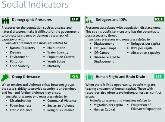 social indicators.png